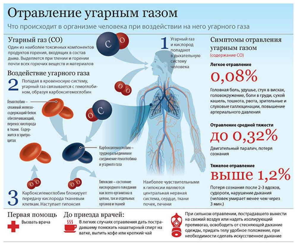 Почему образуются газы в организме