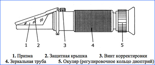 Общее устройство рефрактометра